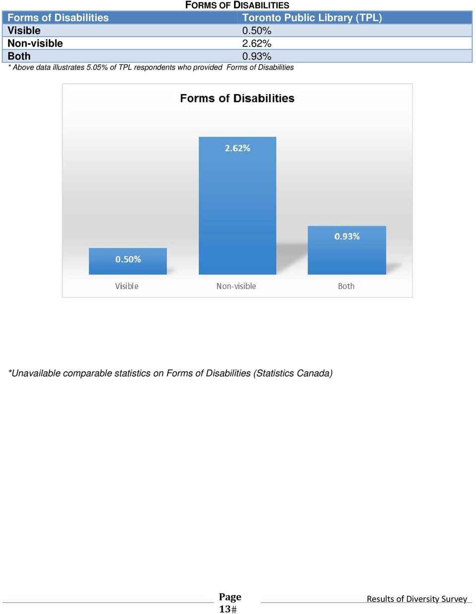 05% of TPL respondents who provided Forms of Disabilities
