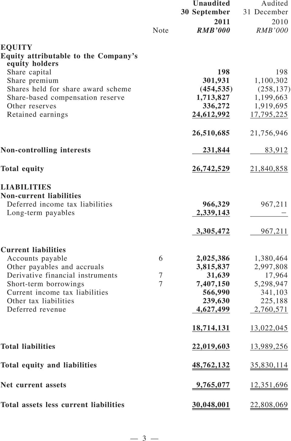 interests 231,844 83,912 Total equity 26,742,529 21,840,858 LIABILITIES Non-current liabilities Deferred income tax liabilities 966,329 967,211 Long-term payables 2,339,143 3,305,472 967,211 Current