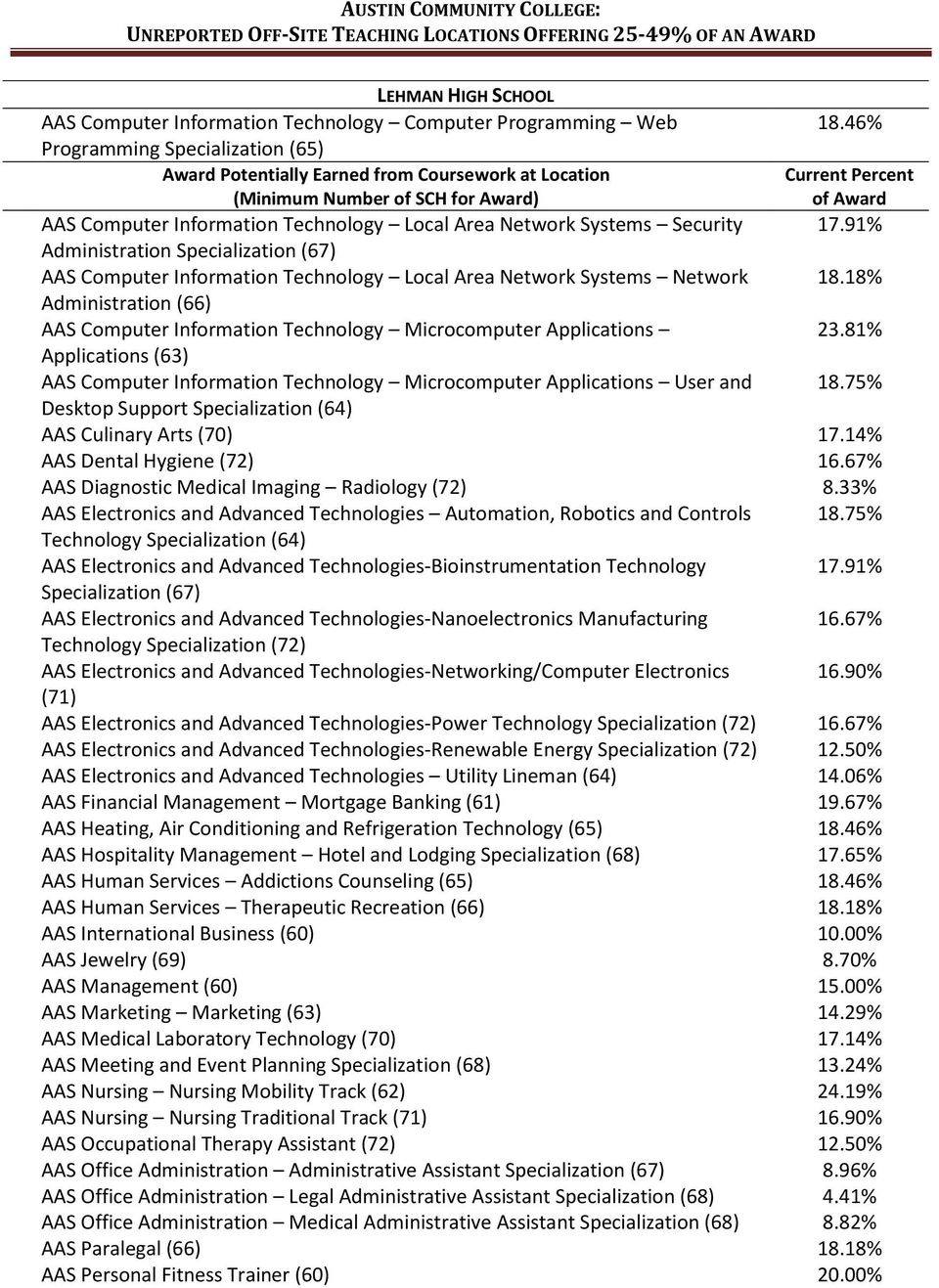 Technology Microcomputer Applications User and 18.46% Current Percent of Award 18.18% 23.81% 18.75% Desktop Support Specialization (64) AAS Culinary Arts (70) 17.14% AAS Dental Hygiene (72) 16.