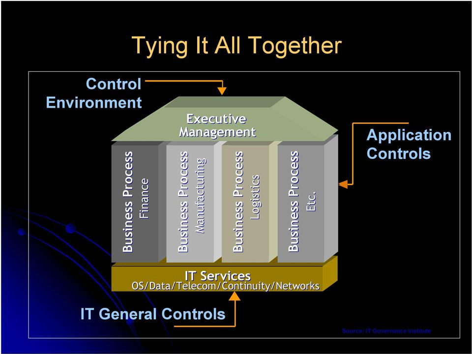 Application Controls Source: IT Governance Institute Business Process