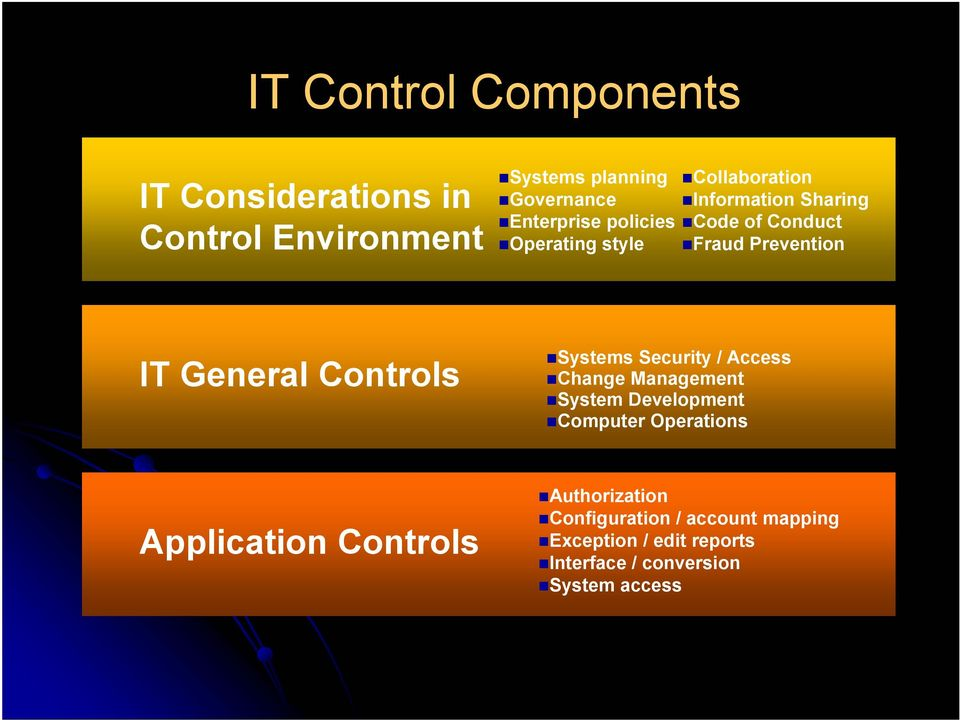 Controls Systems Security / Access Change Management System Development Computer Operations Application
