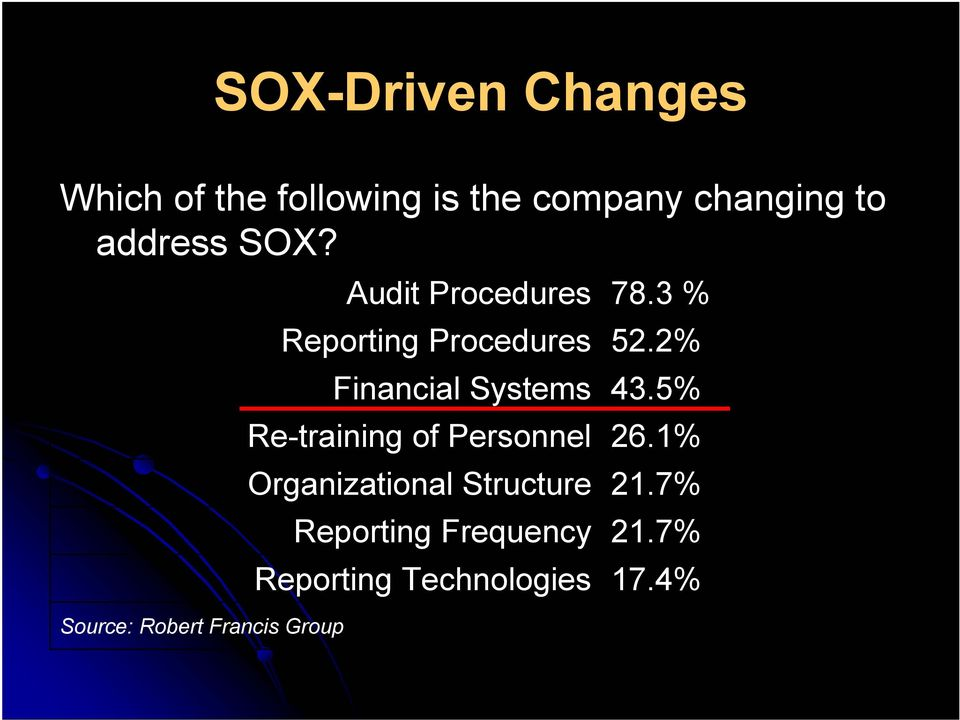 Source: Robert Francis Group Audit Procedures Reporting Procedures