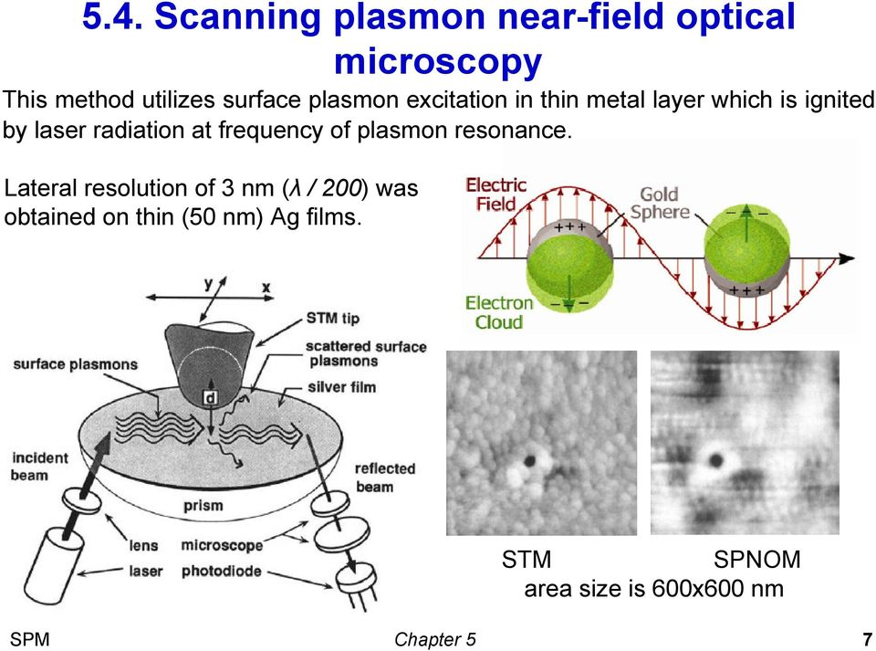 radiation at frequency of plasmon resonance.