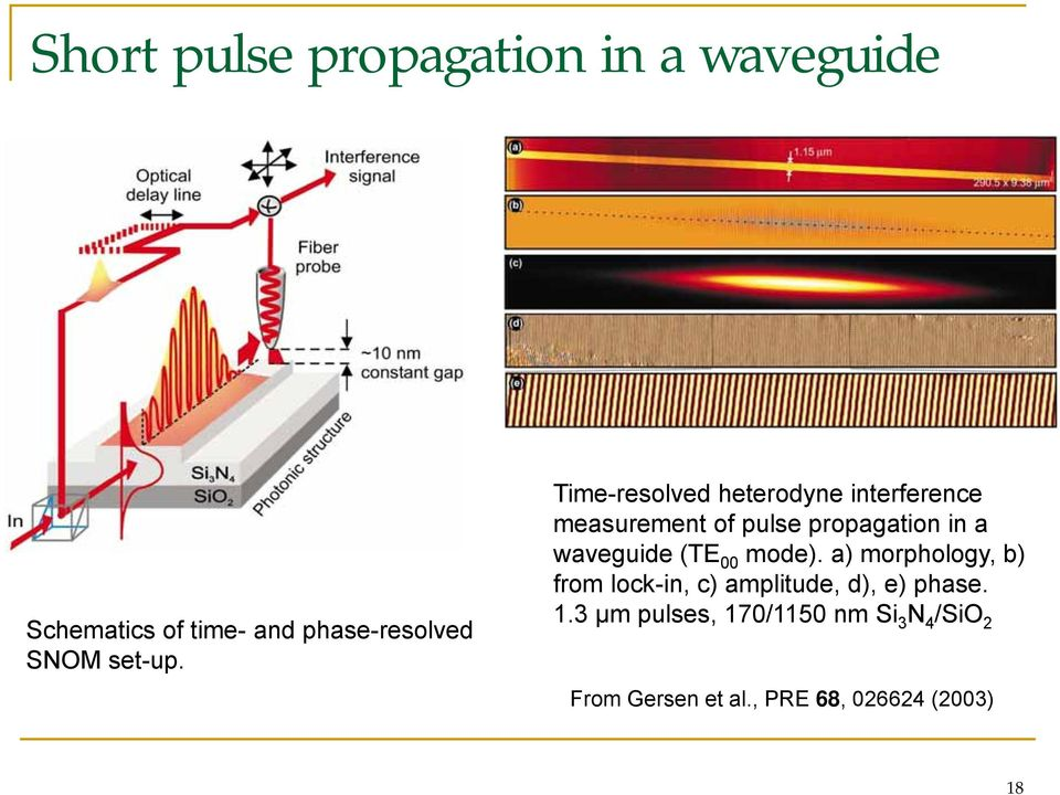 Time-resolved heterodyne interference measurement of pulse propagation in a