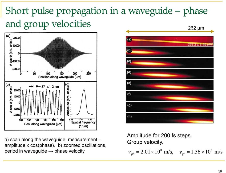 b) zoomed oscillations, period in waveguide phase velocity Amplitude