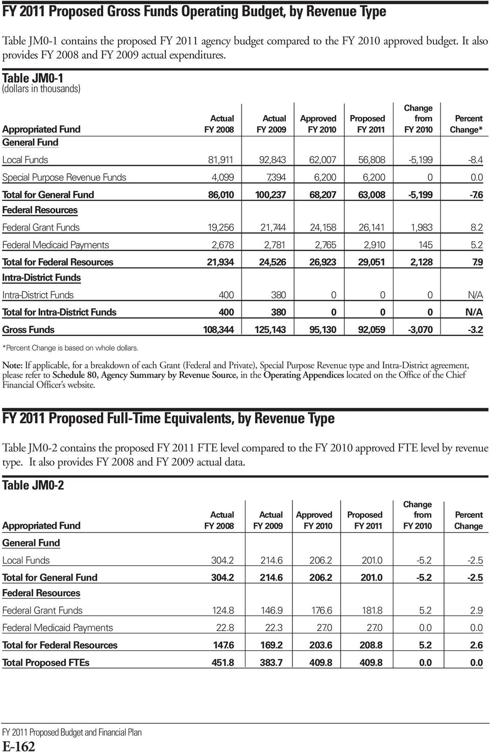 Table JM0-1 (dollars in thousands) Change Actual Actual Approved Proposed from Percent Appropriated Fund FY 2008 FY 2009 FY 2010 FY 2011 FY 2010 Change* General Fund Local Funds 81,911 92,843 62,007