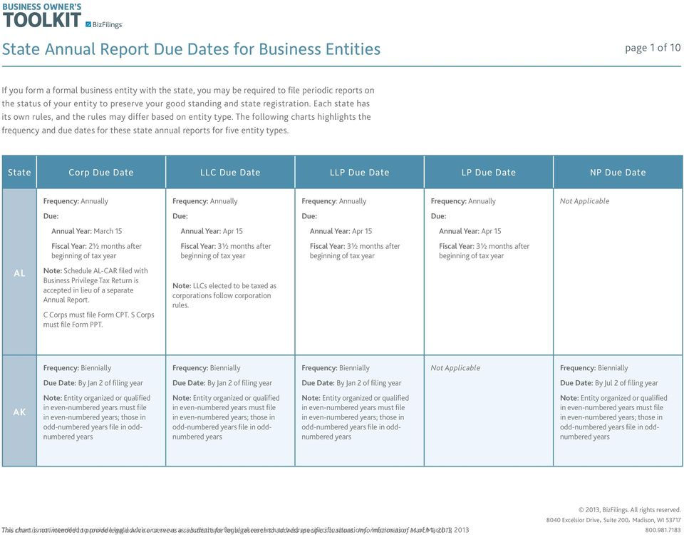 The following charts highlights the frequency and due dates for these state annual reports for five entity types.