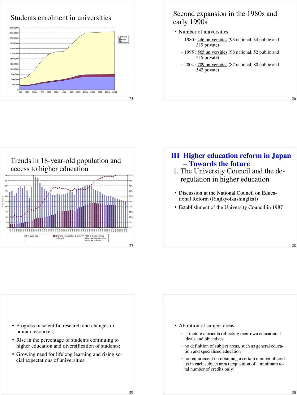 23 24 25 26 tens of thousands 25 225 2 175 15 125 1 75 Trends in 18-year-old population and access to higher 5% 45% 4% 35% 3% 25% 2% 15% III Higher reform in Japan Towards the future 1.