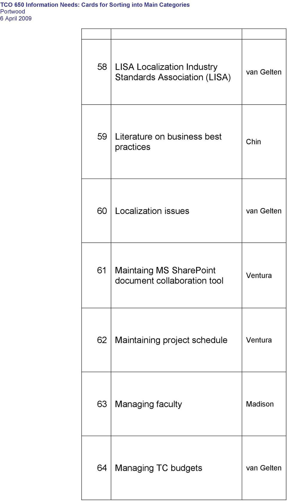 61 Maintaing MS SharePoint document collaboration tool Ventura 62 Maintaining