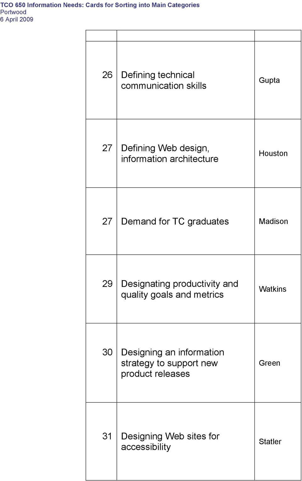 productivity and quality goals and metrics Watkins 30 Designing an information