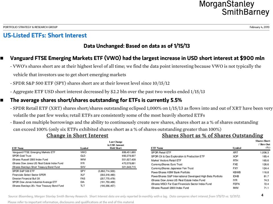 are at their lowest level since 10/15/12 - Aggregate ETF USD short interest decreased by $2.