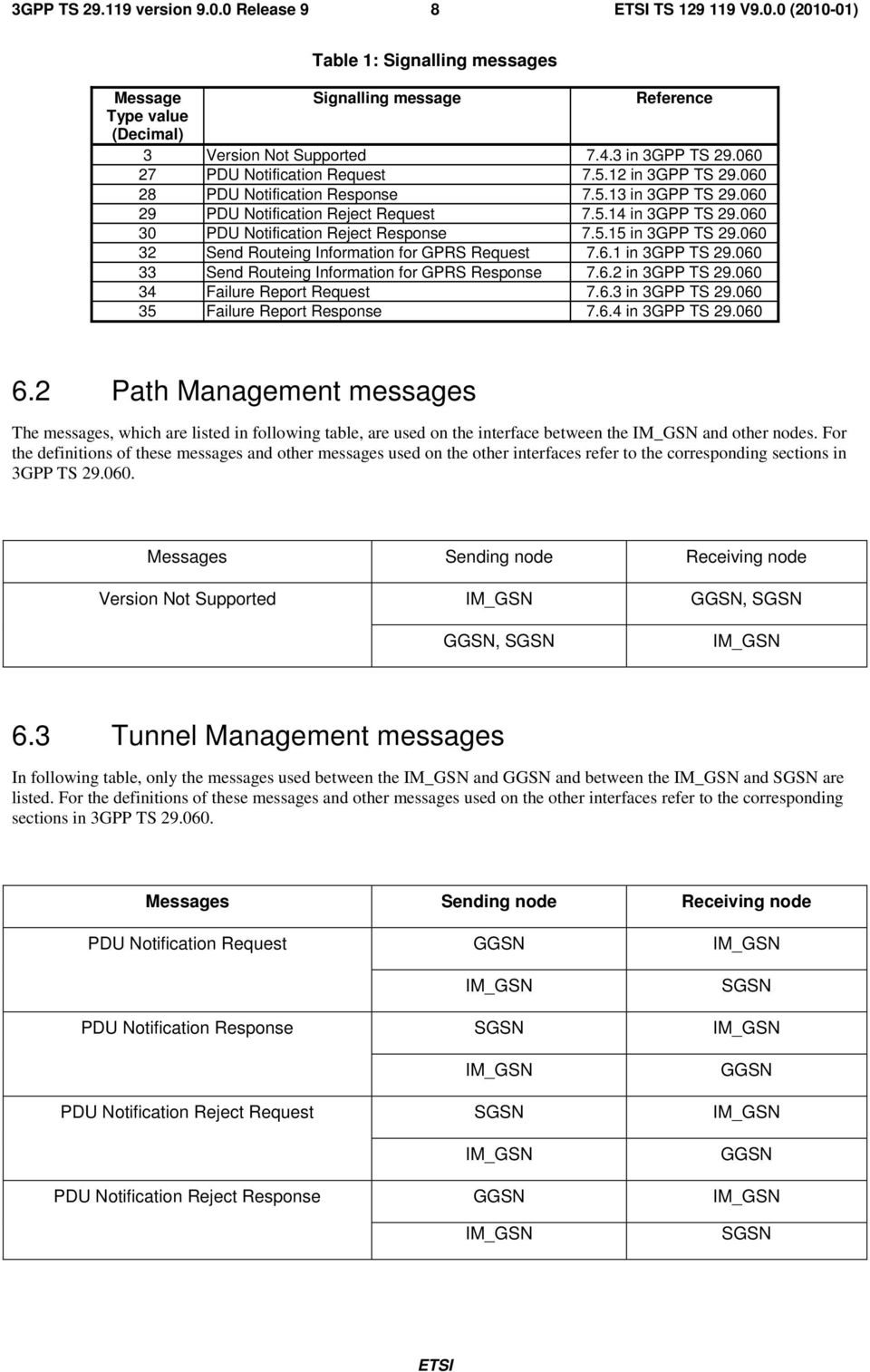 060 32 Send Routeing Information for GPRS Request 7.6.1 in 3GPP TS 29.060 33 Send Routeing Information for GPRS Response 7.6.2 in 3GPP TS 29.060 34 Failure Report Request 7.6.3 in 3GPP TS 29.