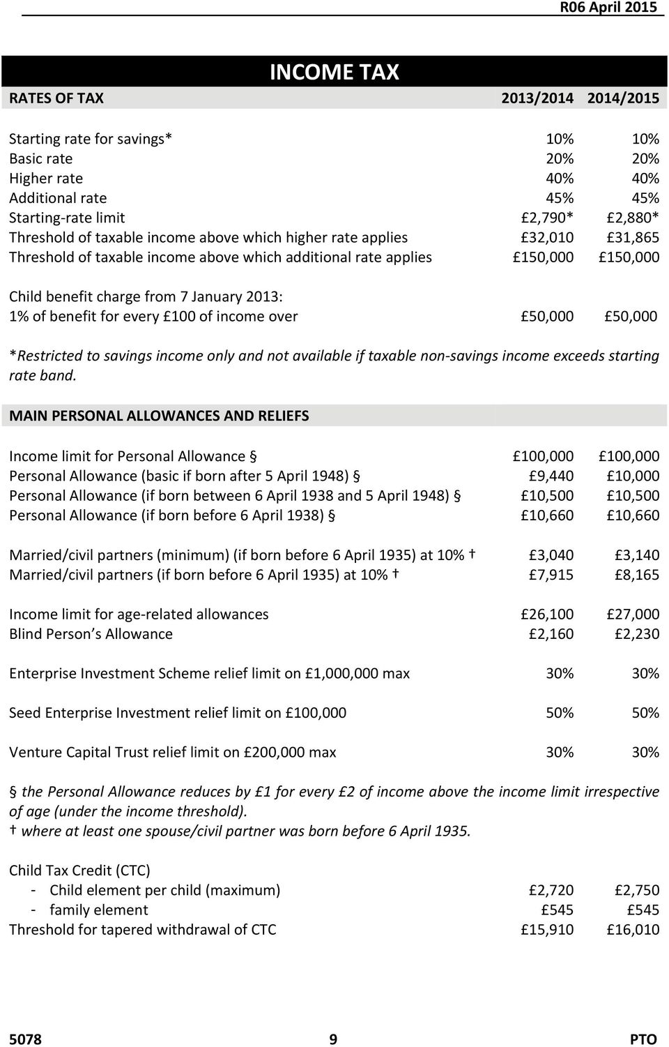100 of income over 50,000 50,000 *Restricted to savings income only and not available if taxable non savings income exceeds starting rate band.