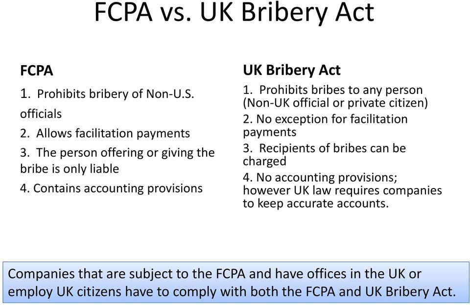 Prohibits bribes to any person (Non UK official or private citizen) 2. No exception for facilitation payments 3.