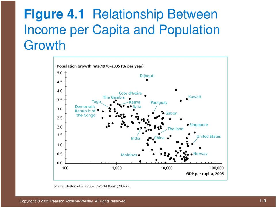 Capita and Population Growth