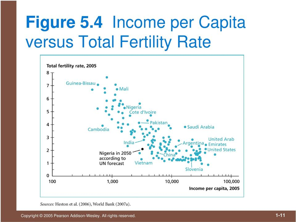 Total Fertility Rate Copyright