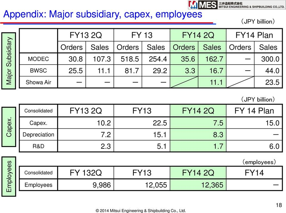 0 Showa Air - - - - 11.11 23.5 Consolidated FY13 2Q FY13 FY14 2Q FY 14 Plan Capex. Capex. 10.2 22.5 7.5 15.