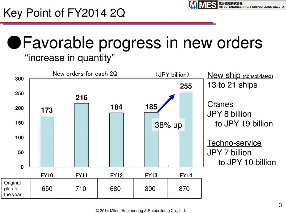 21 ships Cranes JPY 8 billion to JPY 19 billion 100 50 0 FY10 FY11 FY12 FY13 FY14