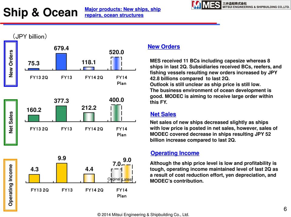 Subsidiaries received BCs, reefers, and fishing vessels resulting new orders increased by JPY 42.8 billions compared to last 2Q. Outlook is still unclear as ship price is still low.