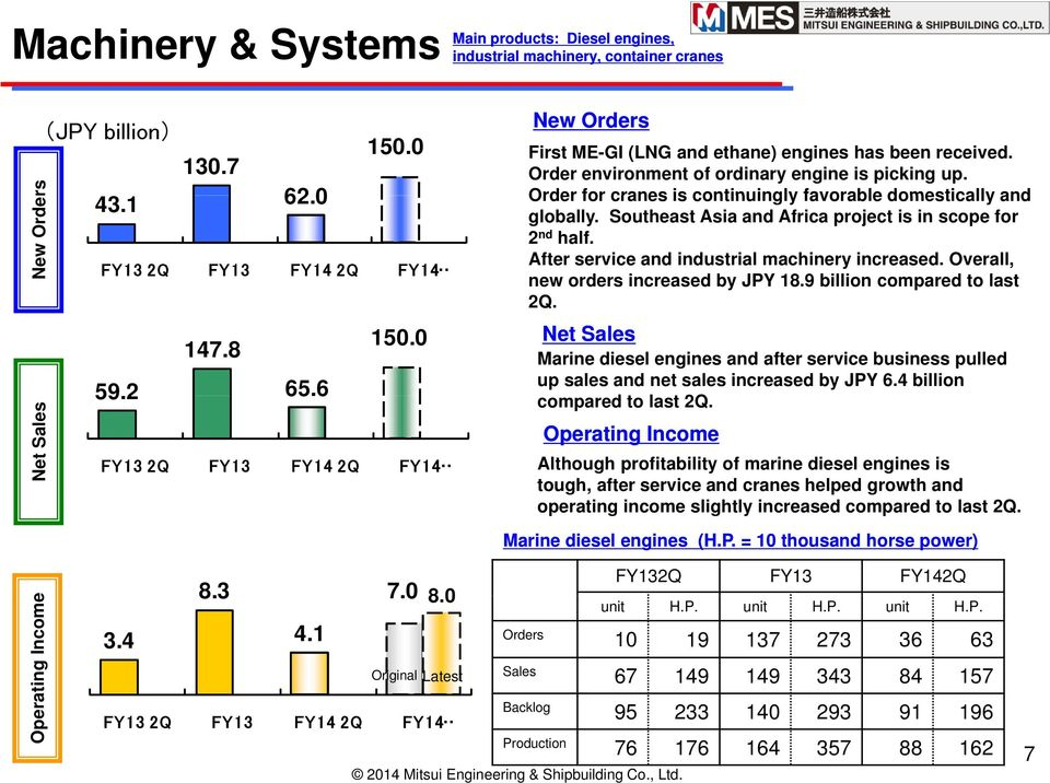 FY13 2Q FY13 FY14 2Q FY14 After service and industrial machinery increased. Overall, new orders increased by JPY 18.9 billion compared to last 2Q. 130.7 43.1 62.0 147.8 59.2 65.6 150.