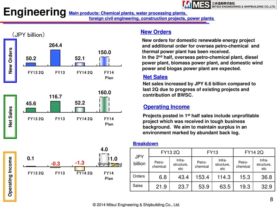 0 FY13 2Q FY13 FY14 2Q FY14 Plan New Orders New orders for domestic renewable energy project and additional order for oversea petro-chemical and thermal power plant has been received.