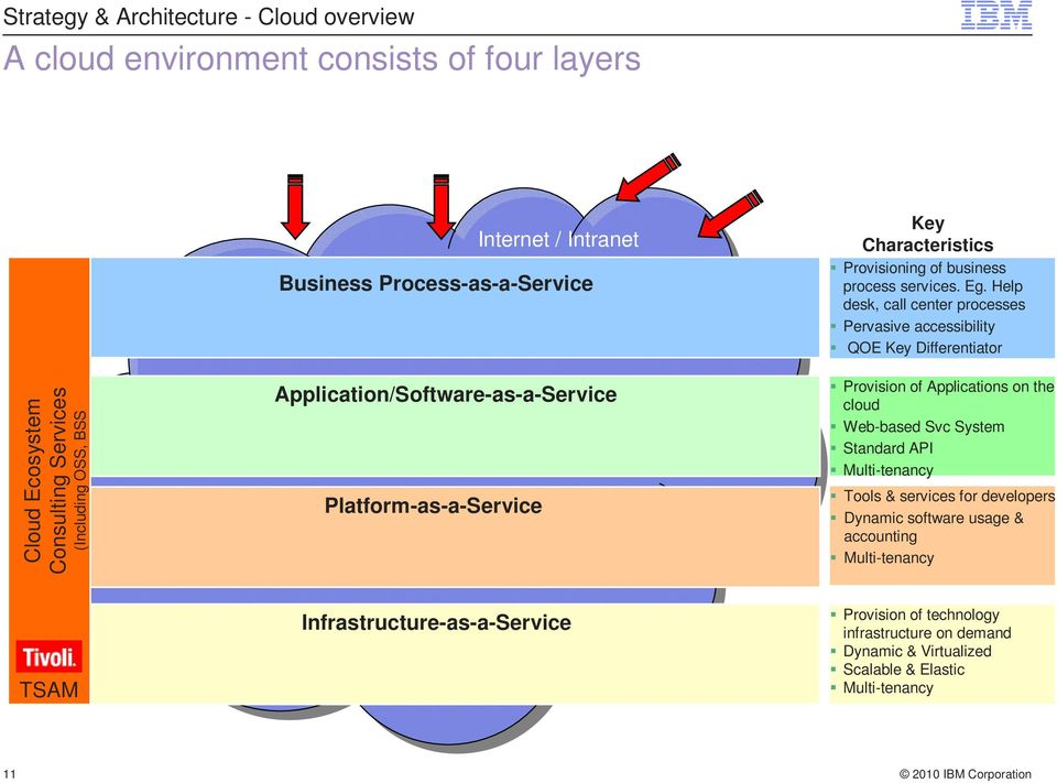 Application/Software-as-a-Service Platform-as-a-Service Provision of Applications on the cloud Web-based Svc System Standard API Multi-tenancy Tools & services for