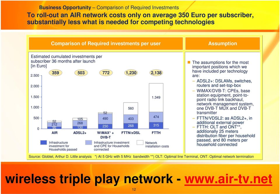 349 560 52 490 474 105 403 52 212 268 95 130 230 268 315 AIR ADSL2+ WiMAX* + DVB-T Infrastructure investment for Households passed Infrastructure investment and CPE for Households connected FTTN/xDSL