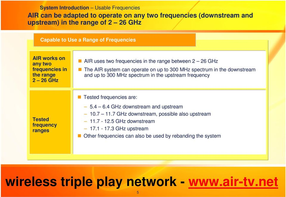 to 300 MHz spectrum in the downstream and up to 300 MHz spectrum in the upstream frequency Tested frequencies are: Tested frequency ranges 5.4 6.
