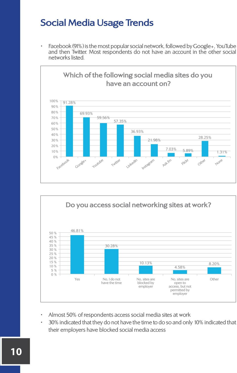 Most respondents do not have an account in the other social networks listed.
