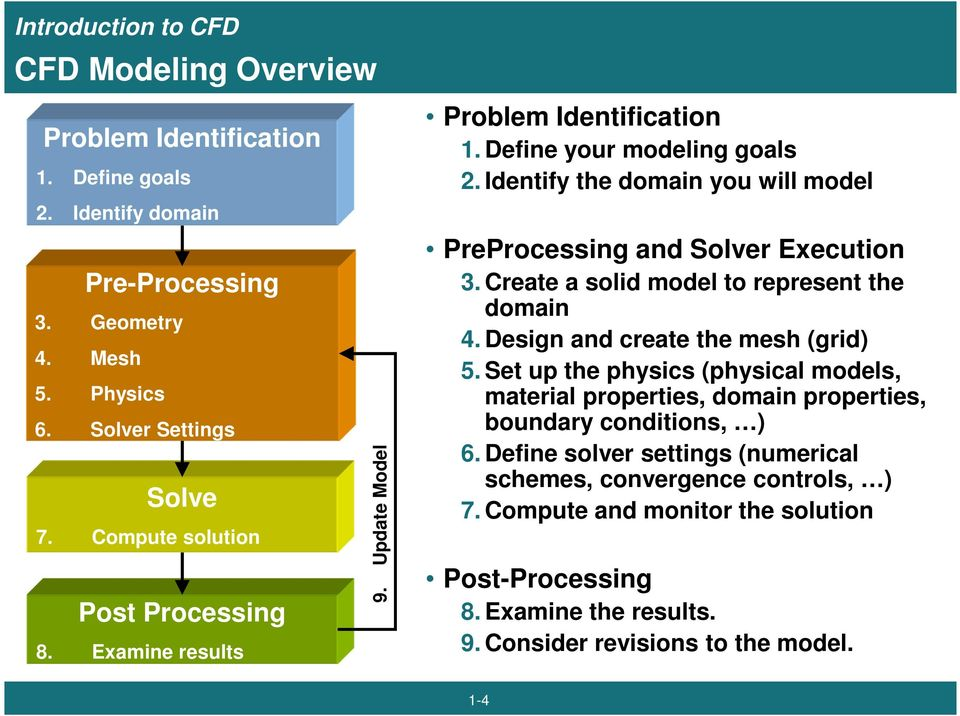 Identify the domain you will model PreProcessing and Solver Execution 3. Create a solid model to represent the domain 4. Design and create the mesh (grid) 5.