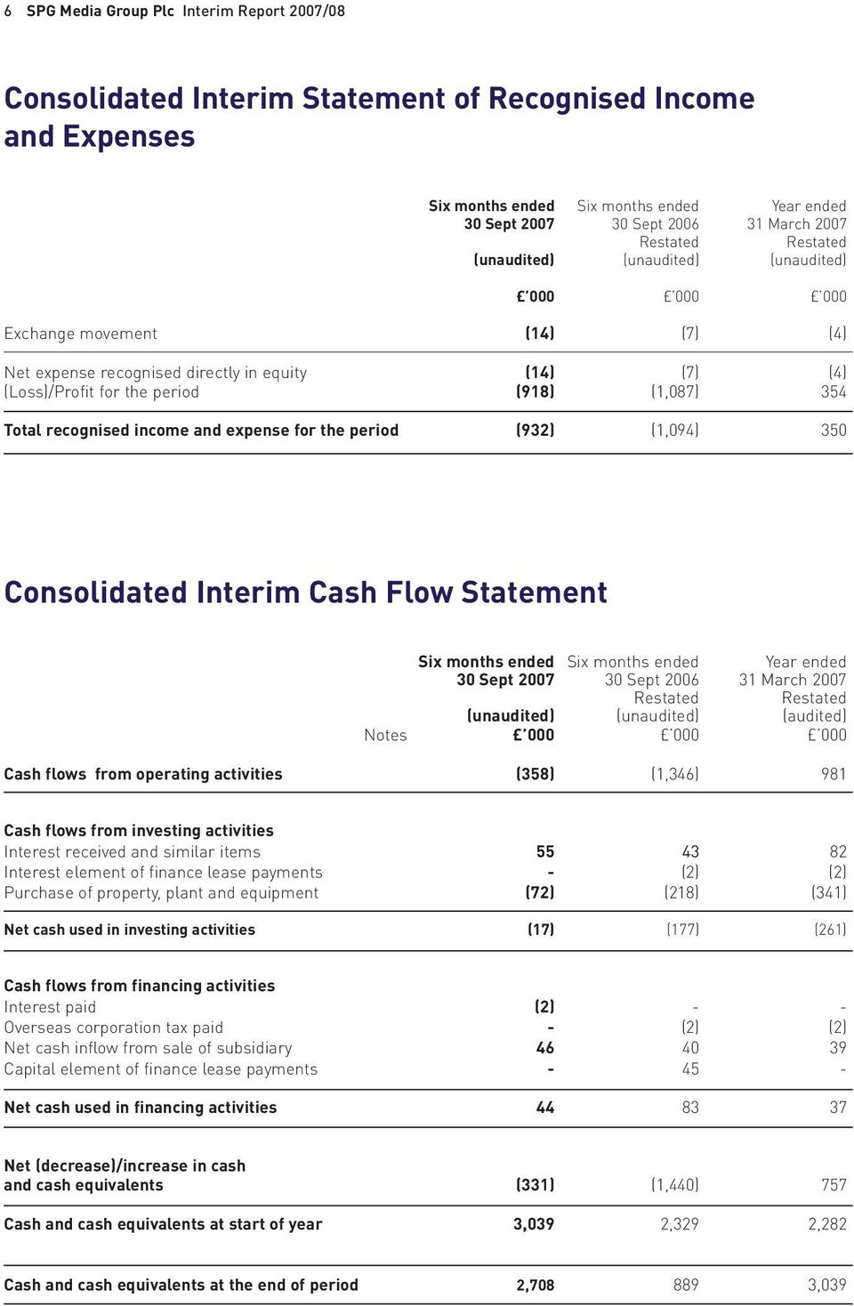 Total recognised income and expense for the period (932) (1,094) 350 Consolidated Interim Cash Flow Statement Six months ended Six months ended Year ended 30 Sept 2007 30 Sept 2006 31 March 2007