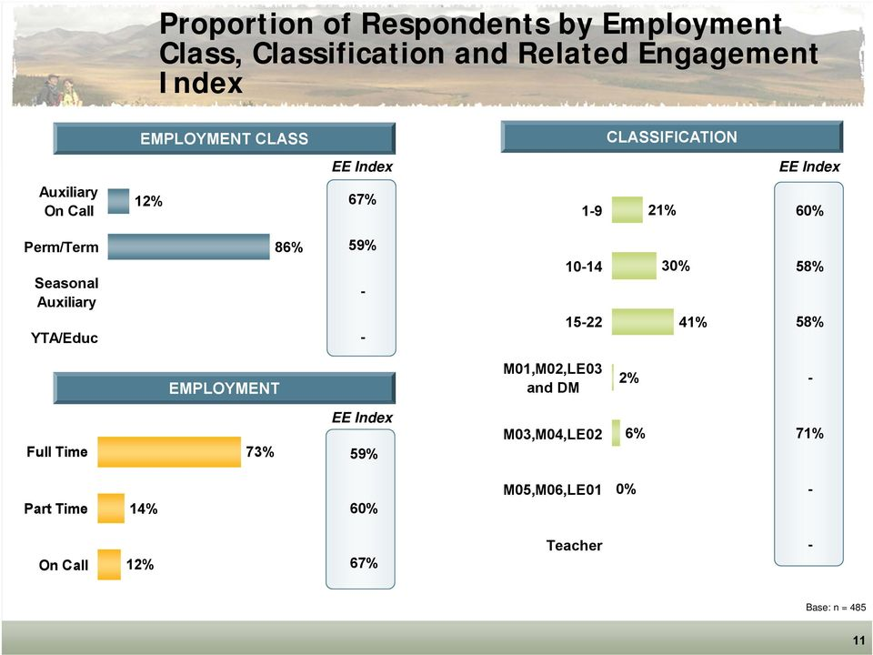 Auxiliary YTA/Educ 86% 59% - - 10-14 15-22 30% 41% 58% 58% EMPLOYMENT M01,M02,LE03 and DM 2% - Full Time