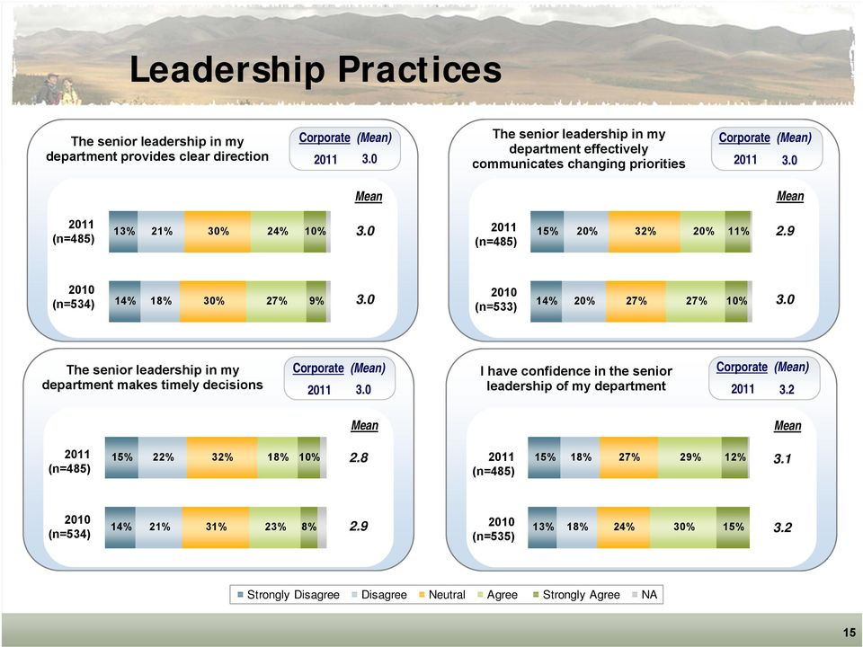 0 (n=533) 14% 20% 27% 27% 10% 3.0 The senior leadership in my department makes timely decisions Corporate () 3.