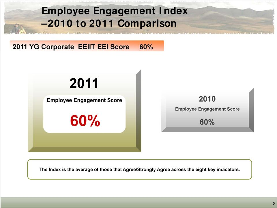 Engagement Score 60% 60% The Index is the average of