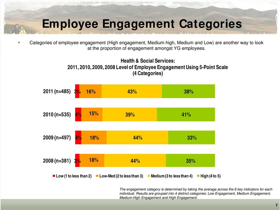 Health & Social Services:,, 2009, 2008 Level of Employee Engagement Using 5-Point Scale (4 Categories) 3% 16% 43% 38% 4% 15% 39% 41% 2009 (n=497) 4% 18% 44% 33% 2008 (n=381) 3%