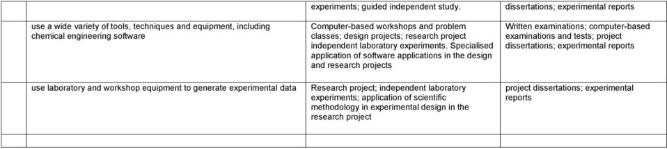 experimental data Computer-based workshops and problem classes; design projects; research project independent laboratory experiments.