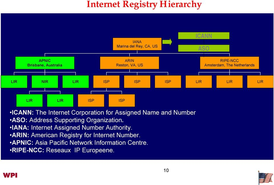 for Assigned Name and Number ASO: Address Supporting Organization. IANA: Internet Assigned Number Authority.