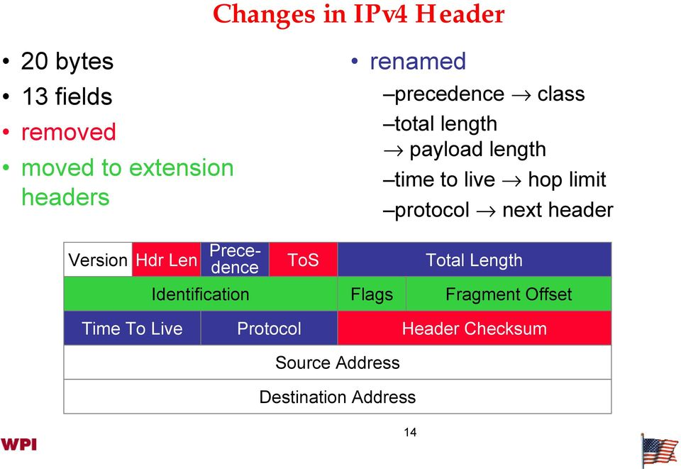 protocol next header Version Hdr Len Precedence ToS Total Length Identification