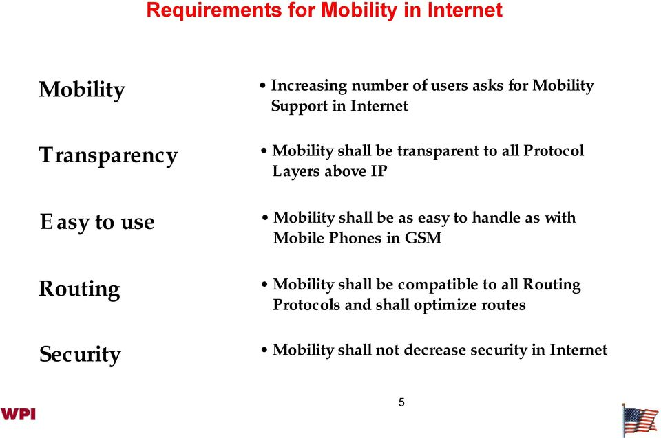 Layers above IP Mobility shall be as easy to handle as with Mobile Phones in GSM Mobility shall be