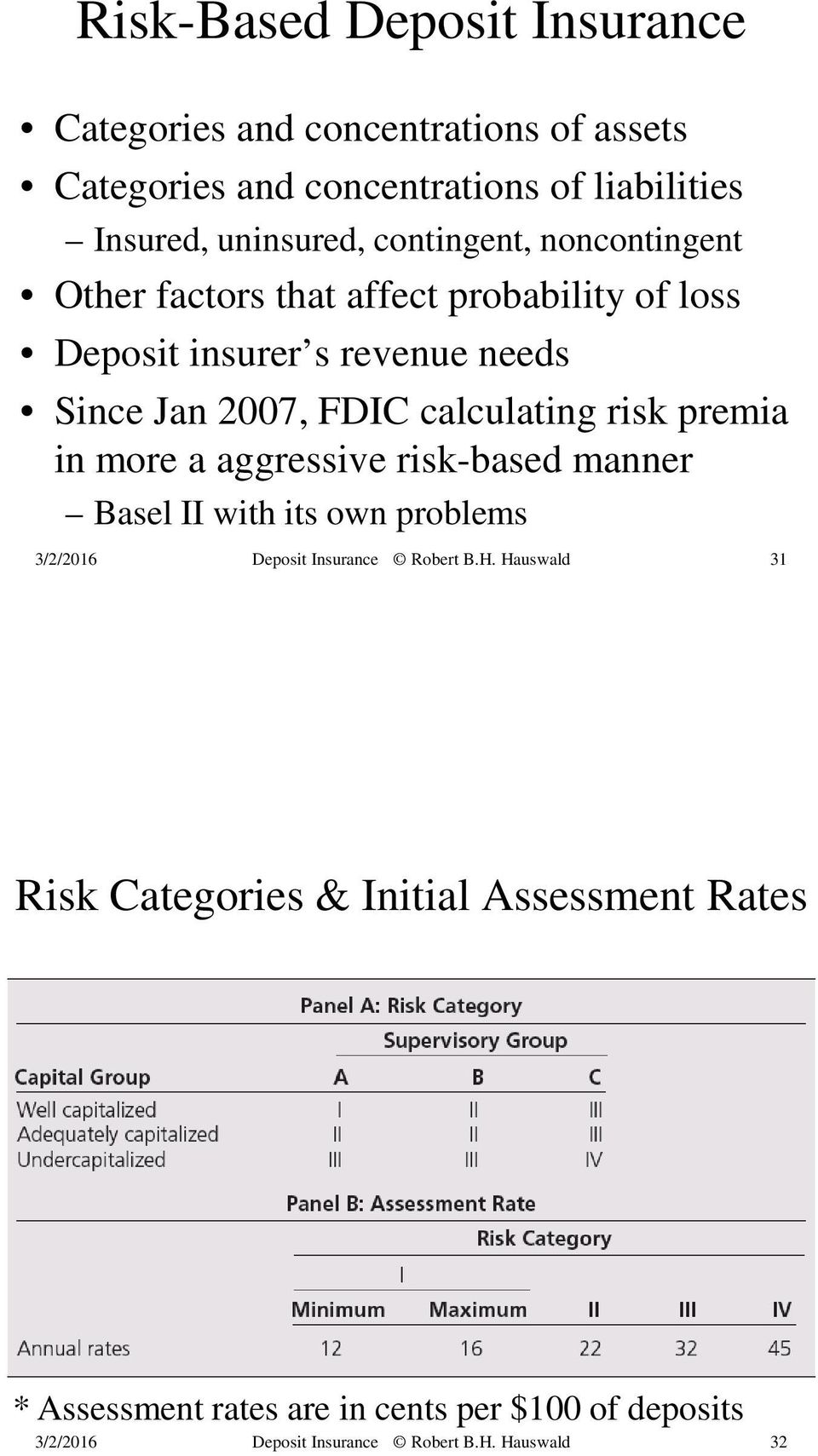 revenue needs Since Jan 2007, FDIC calculating risk premia in more a aggressive risk-based manner Basel II with
