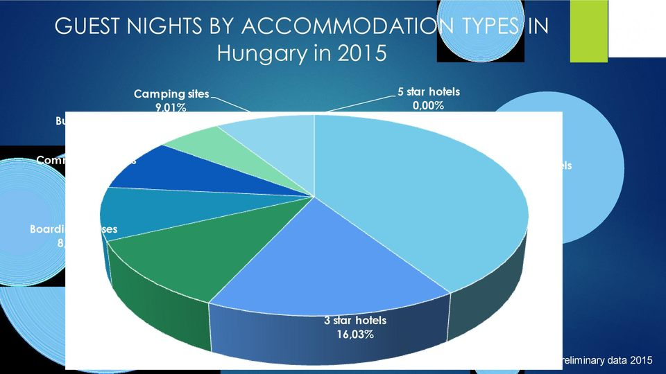 Community hostels 8,62% 4 star hotels 40,80% Boarding houses