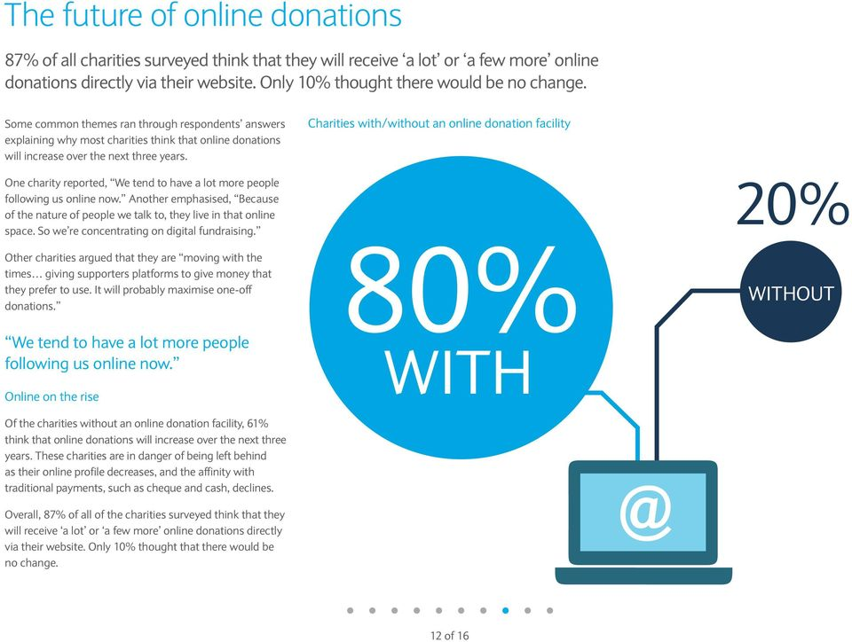Charities with/without an online donation facility One charity reported, We tend to have a lot more people following us online now.