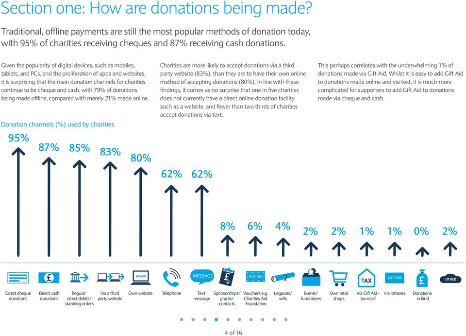 cheque and cash, with 79% of donations being made offline, compared with merely 21% made online.
