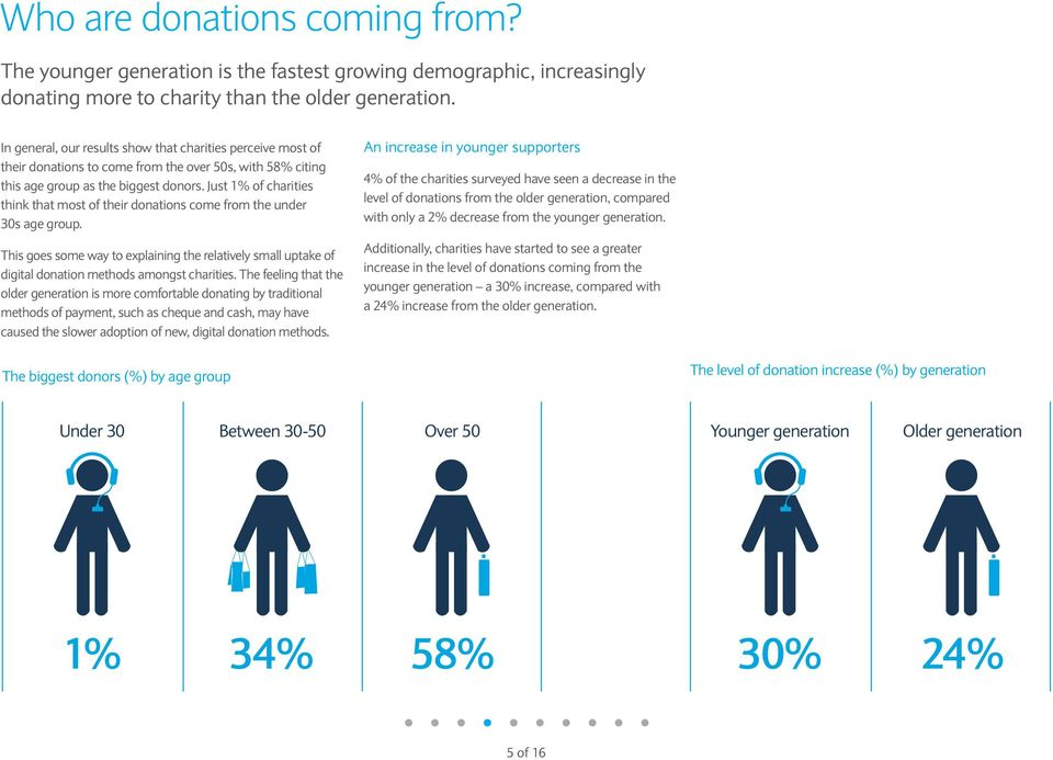 Just 1% of charities think that most of their donations come from the under 30s age group. This goes some way to explaining the relatively small uptake of digital donation methods amongst charities.