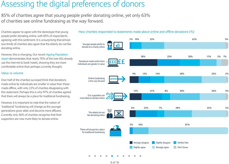 It is unsurprising that almost two thirds of charities also agree that the elderly do not like donating online.