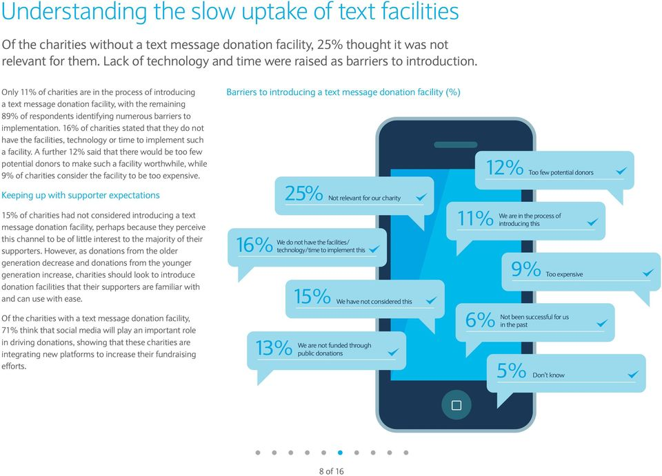 Only 11% of charities are in the process of introducing a text message donation facility, with the remaining 89% of respondents identifying numerous barriers to implementation.