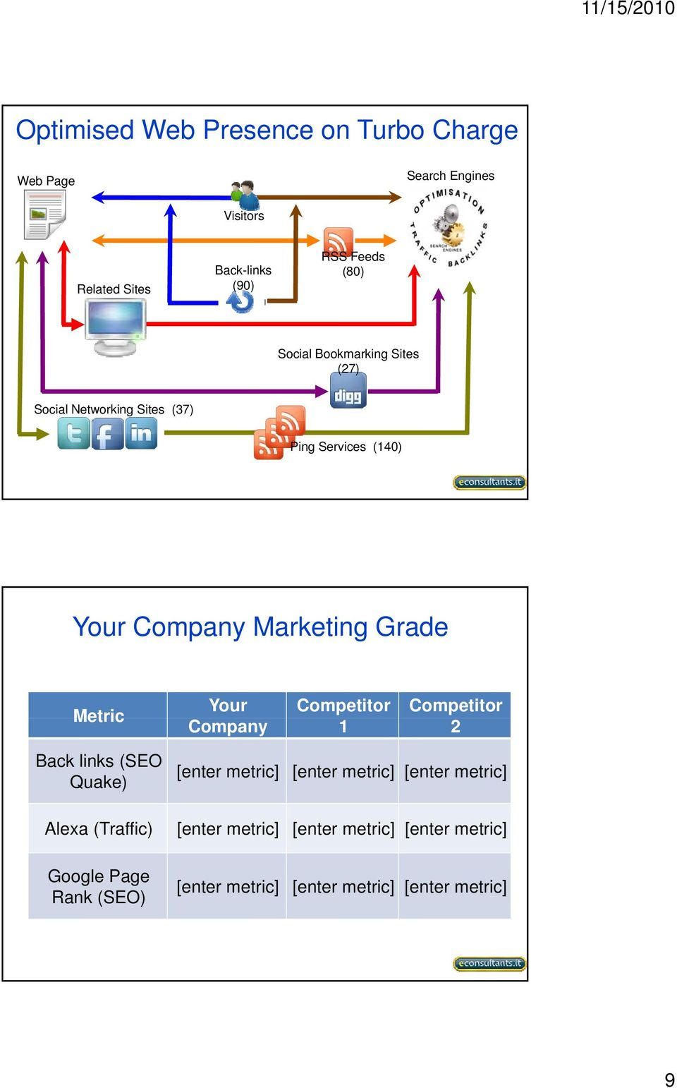 Your Competitor Competitor Company 1 2 Back links (SEO Quake) [enter metric] [enter metric] [enter metric] Alexa