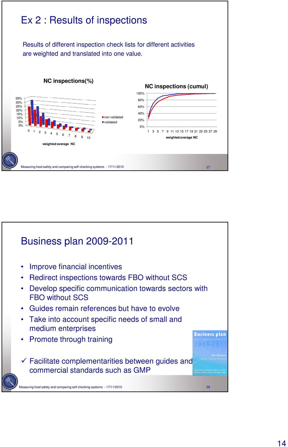 NC weighted average NC Measuring food safety and comparing self checking systems - 17/11/2010 27 Business plan 2009-2011 Improve financial incentives Redirect inspections towards FBO without SCS
