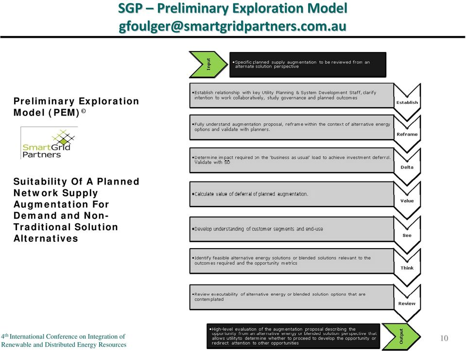 au Preliminary Exploration Model (PEM) Suitability Of