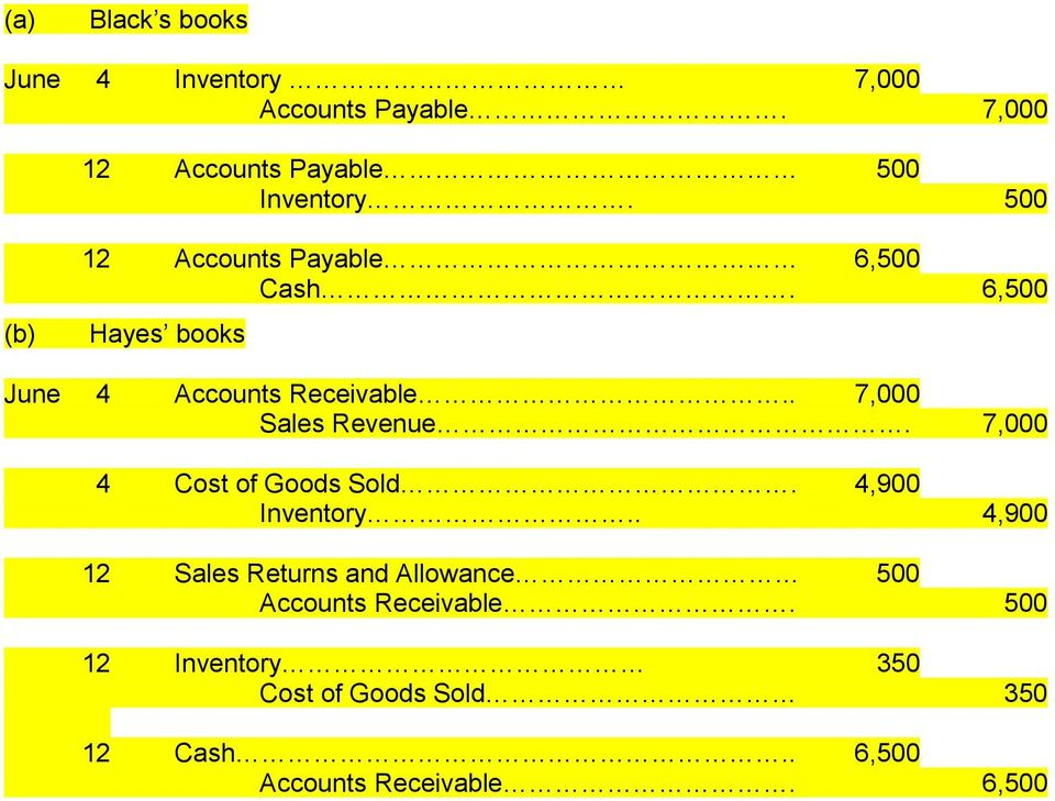 . 7,000 Sales Revenue. 7,000 4 Cost of Goods Sold. 4,900 Inventory.